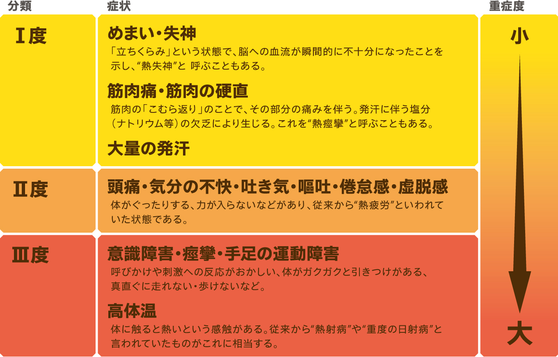 (厚生労働省 平成21年6月19日通達より抜粋)