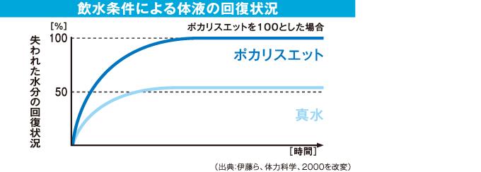 pocari_graph