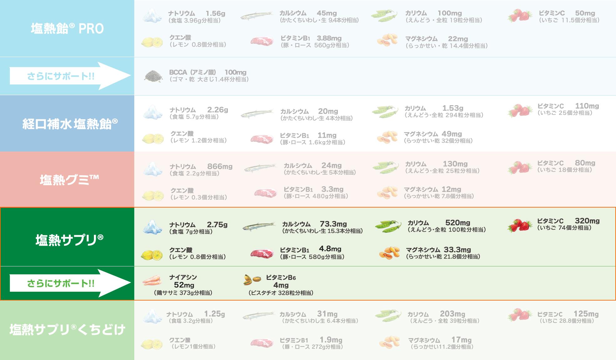 ※表は、塩熱飴®PRO、経口補水塩熱飴®、塩熱グミ™、塩熱サプリ®、塩熱サプリ®くちどけ100g中における栄養成分値を一般的な食品に換算したものです。表中の食品が製品に含まれるわけではありません。 ※出典:日本食品標準成分表五訂(文部科学省)、食品番号(厚生労働省)/ *相当分は、可食部として。