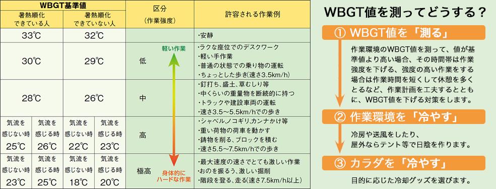参考資料:厚生労働省通達「熱中症の予防対策におけるWBGTの活用について」 (平成17年7月29日 基安発第0729001号)に基づき作成